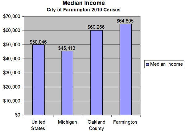 Median Income - City of Farmington 2010 Census